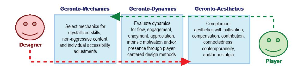 The image above illustrates how the Gerontoludic Design Framework extends MDA.