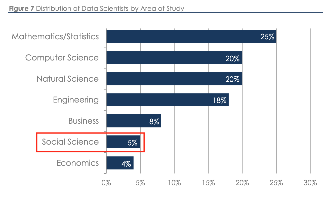"Source: Burtch Works Executive Recruiting. 2018. "" Salaries of Data Scientists ."" Emphasis mine."