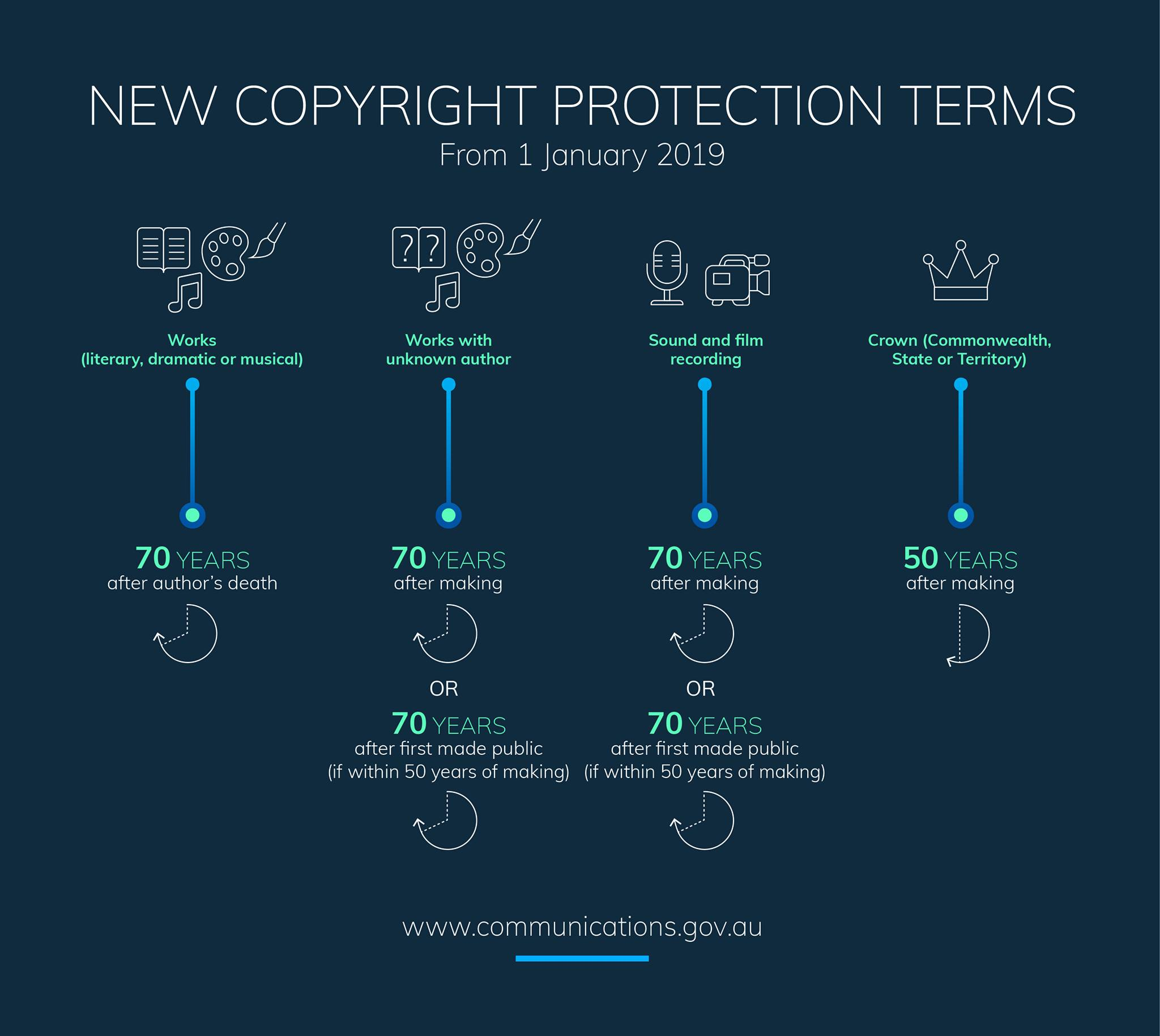 Chart showing new Australian copyright protection terms courtesy of Department of Communications and the Arts.