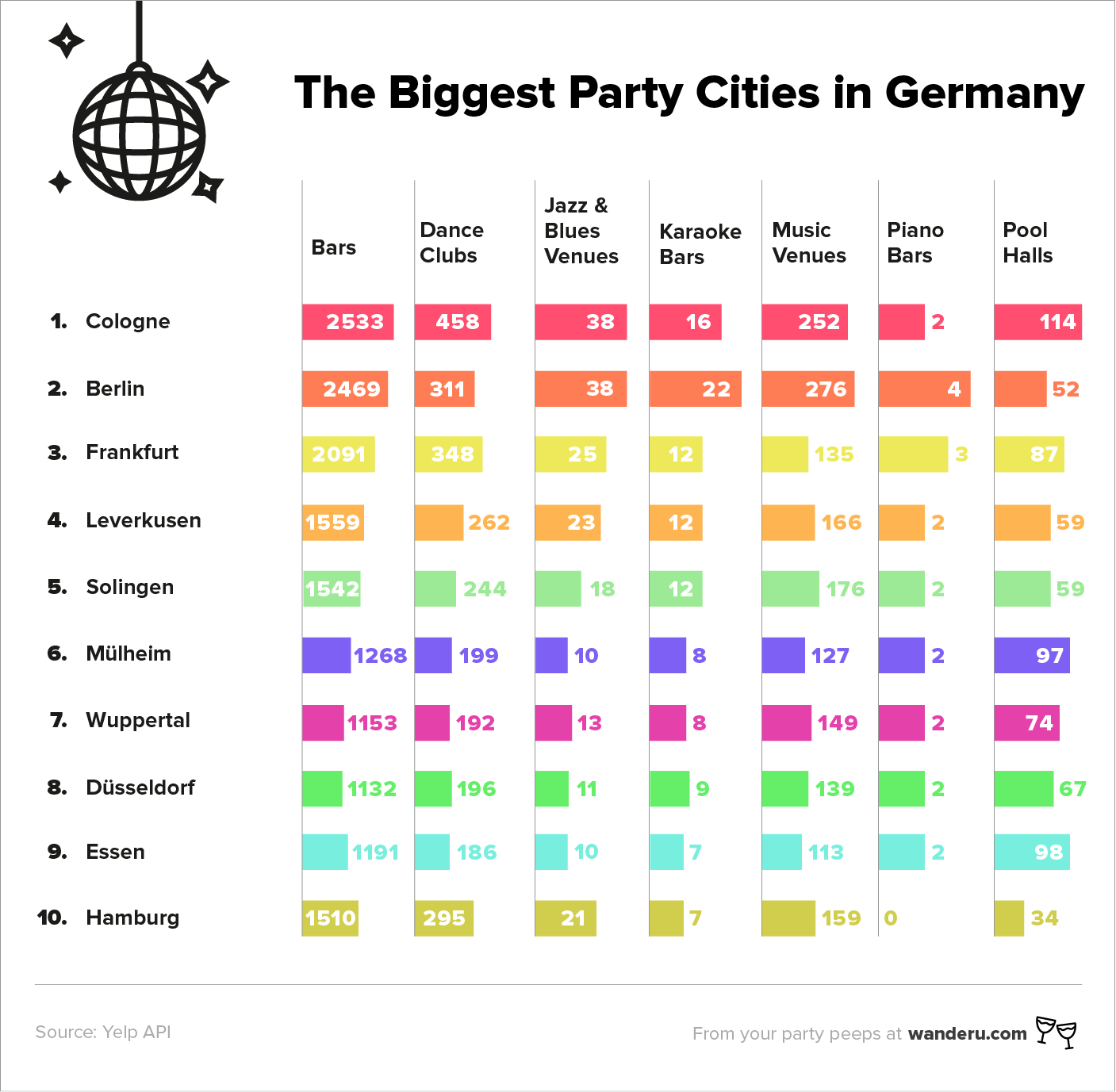 German_Party_Cities-top10_EN.png