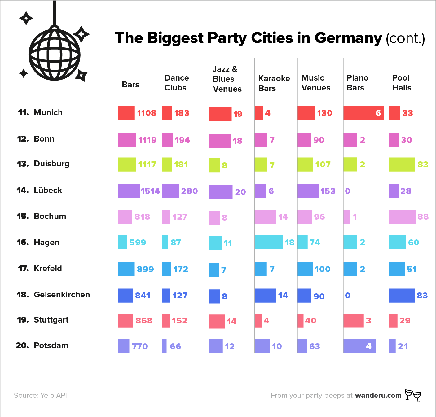 German_Party_Cities-top11-20_EN.png