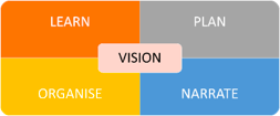 The Four Quadrants of Transformation,  Louise Tarrant, Australia reMADE