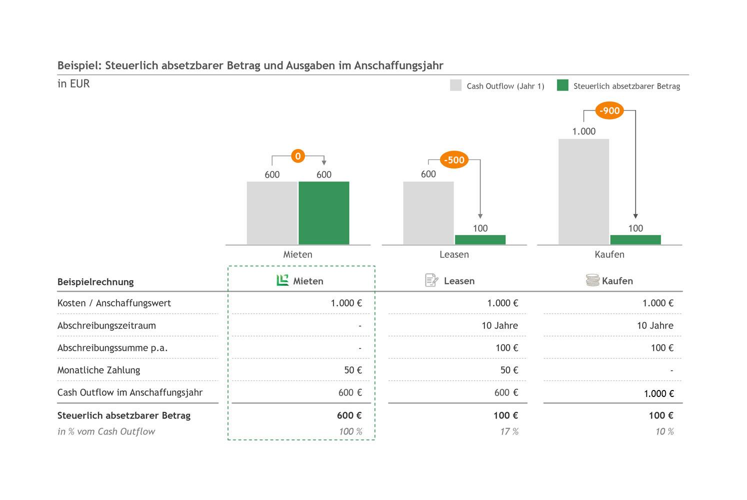 Lendis-magazin-mieten-kaufen-leasen-grafik.jpg