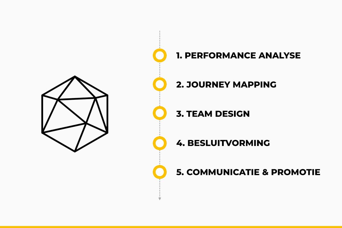 stappenplan-orgarchitectuur.jpg