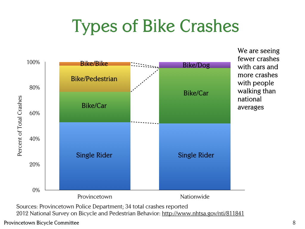 Provincetown-Bicycle-Committee-Types-of-crashes-national.001.jpeg