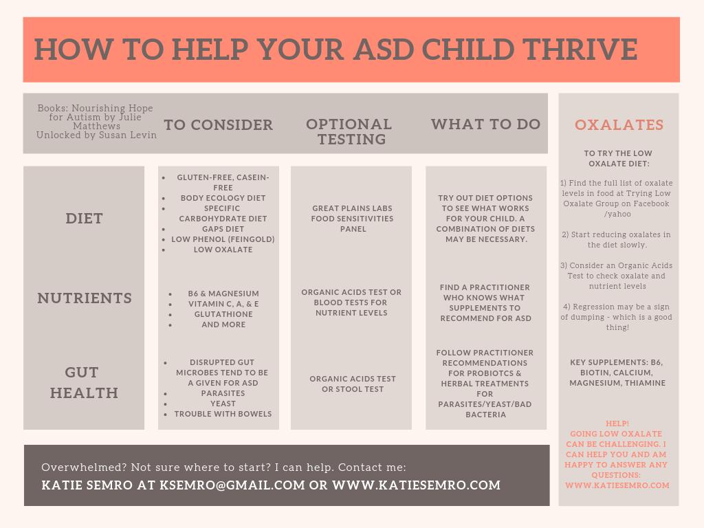 ASD Thrive Chart.png