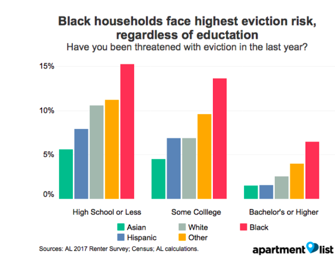 from CityLab article: https://www.citylab.com/equity/2017/10/where-evictions-hurt-the-most/544238/