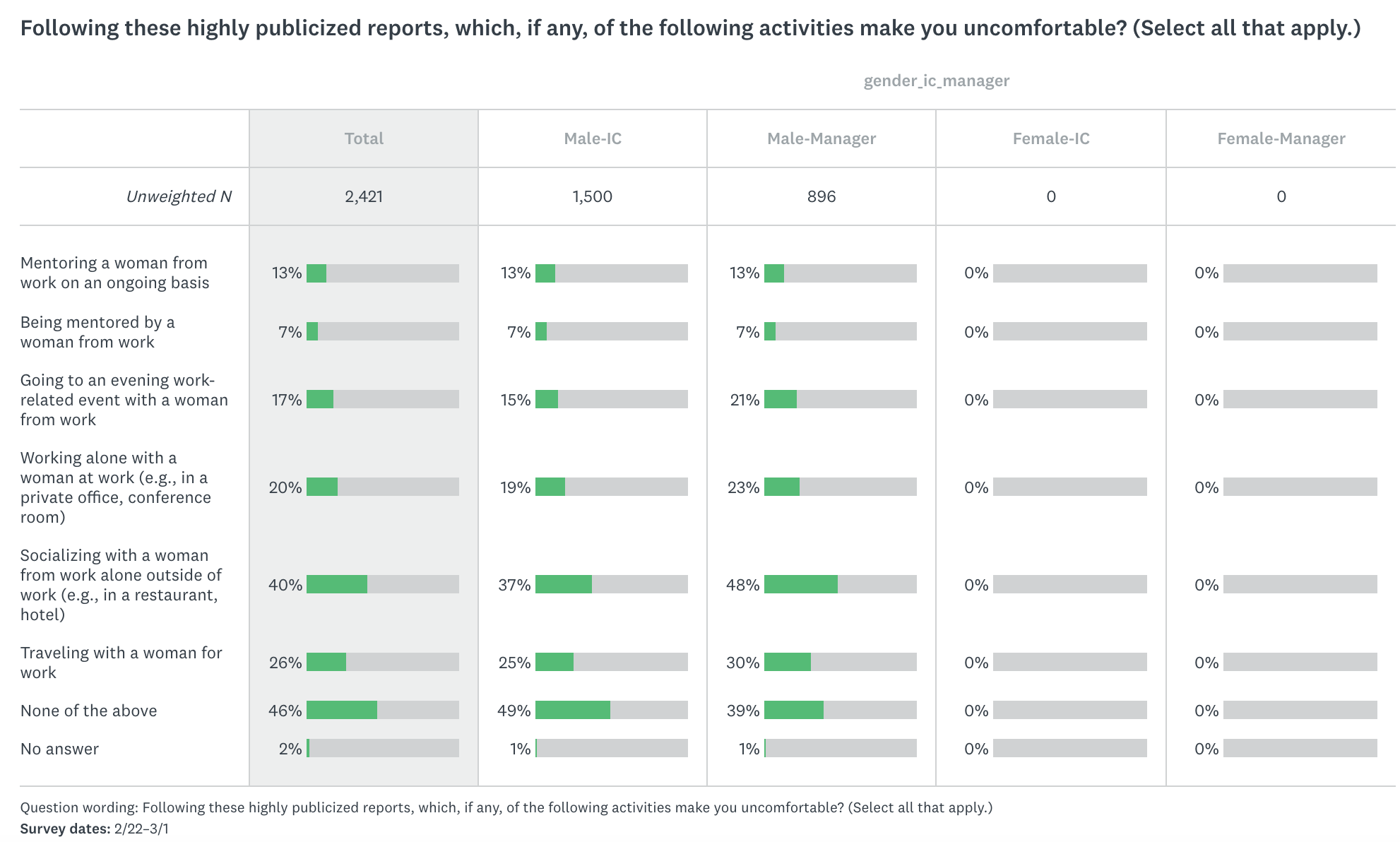 Some raw data from SurveyMonkey.