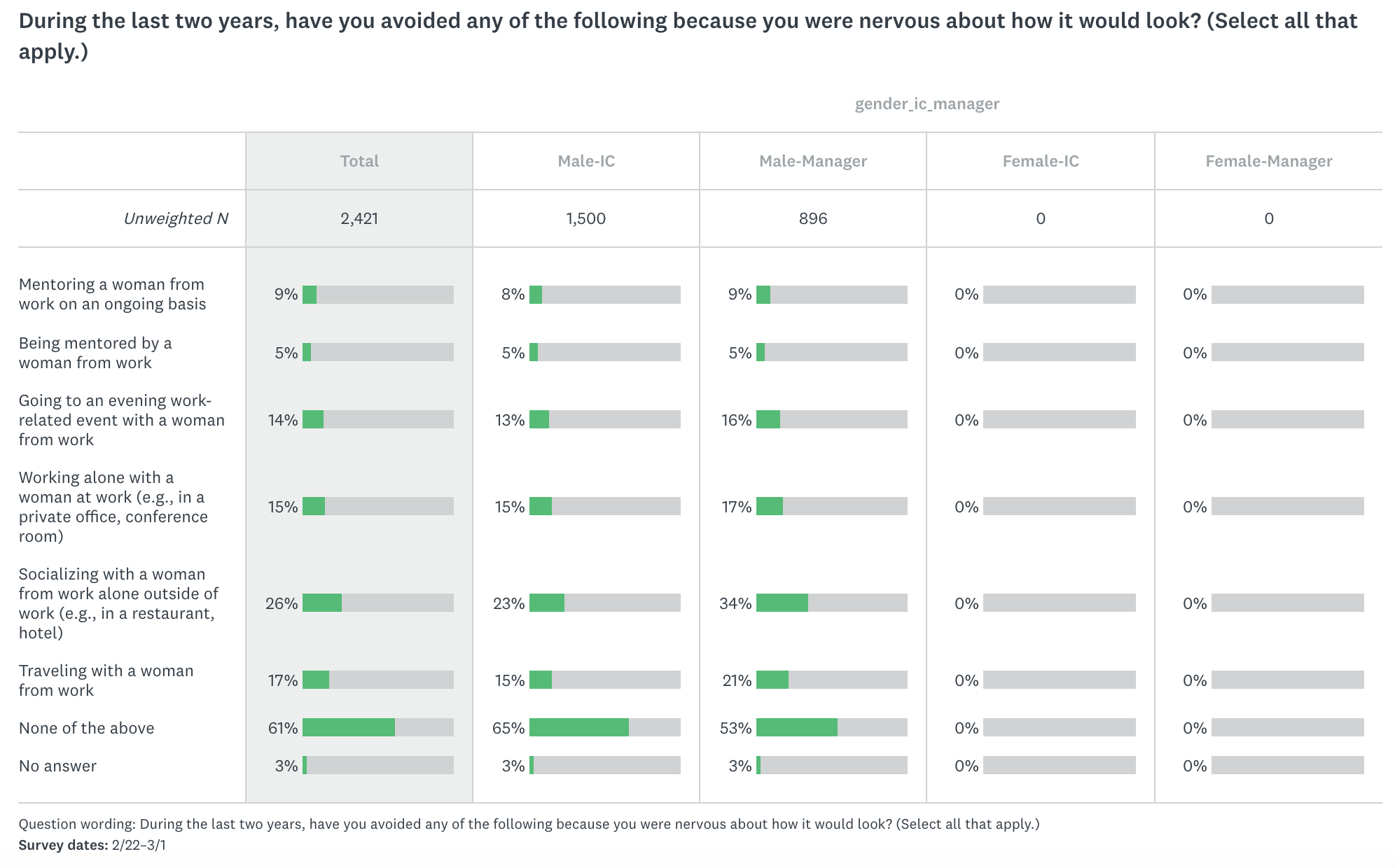 More data from SurveyMonkey.