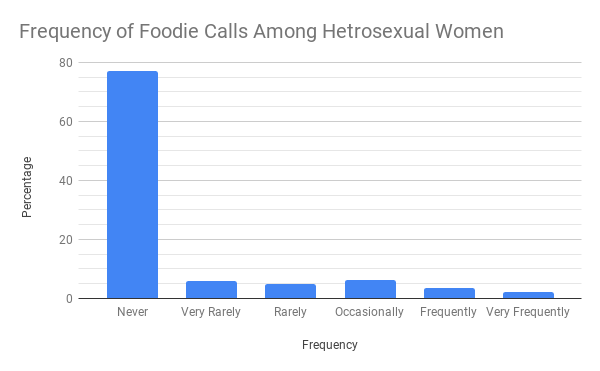 FoodieCallsChartSurvey1.png