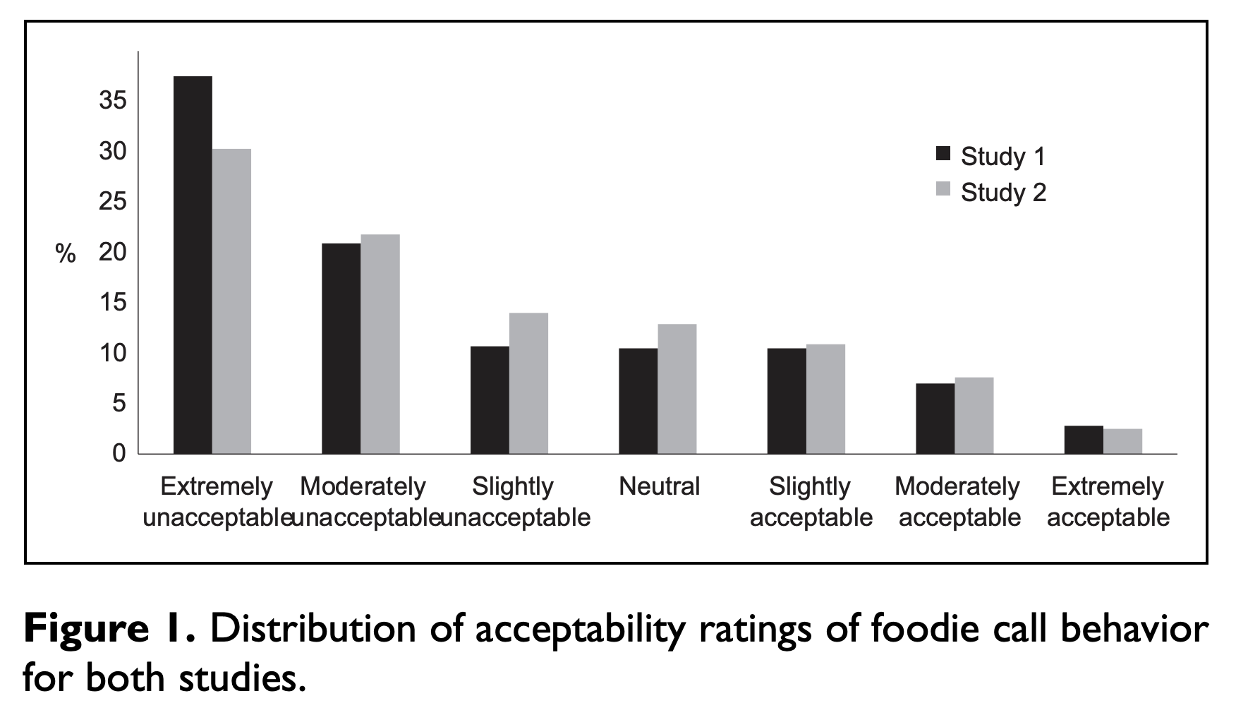 FoodieCallsChartAcceptable.png