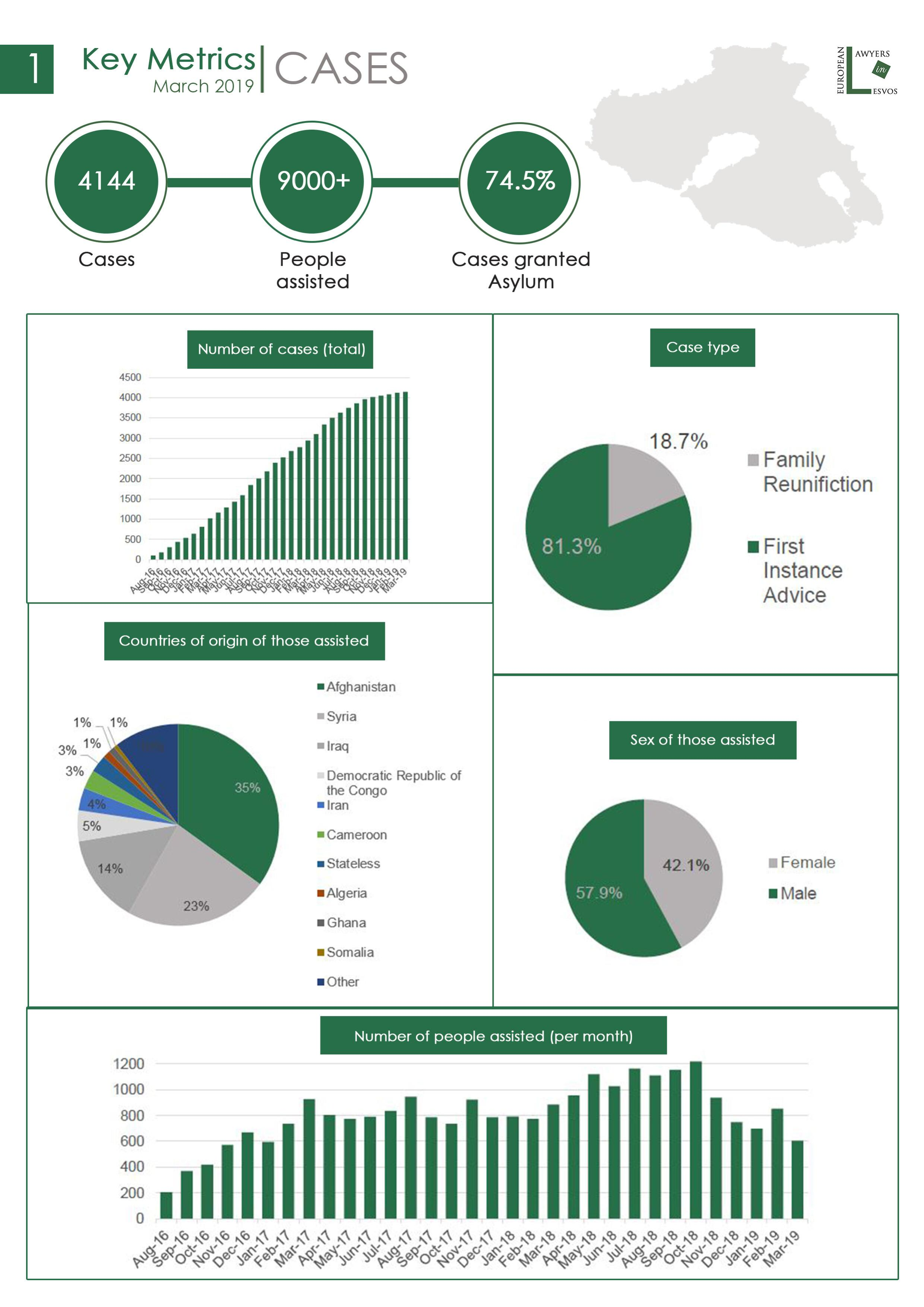 European Lawyers in Lesvos - Statistics - March 2019 - 31 03 2019-page-001.jpg