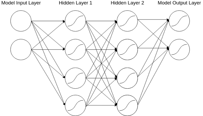 (Simple neural network structure)