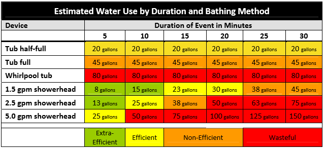 Bath vs Shower Water Usage.PNG