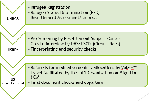US Together - Refugee Processing Cycle