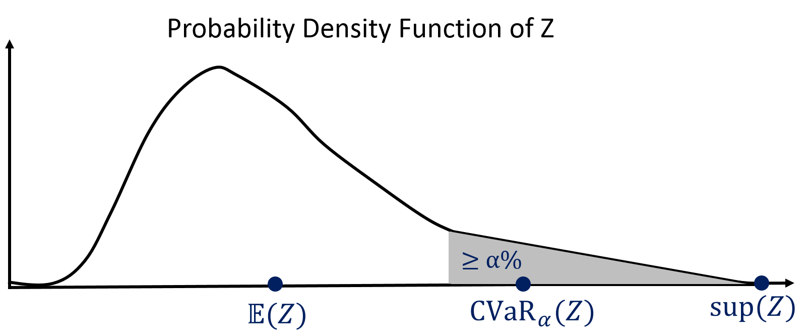 Conditional Value-at-Risk (CVaR) is a measure of one-sided tail risk of a random variable Z. CVaRα(Z) is the mean of the α%-worst realizations of Z, if Z is a continuous random variable. CVaR is also called Average Value-at-Risk.
