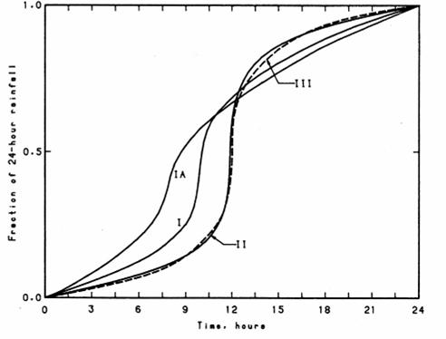 Fraction of 24-hour Rainfall