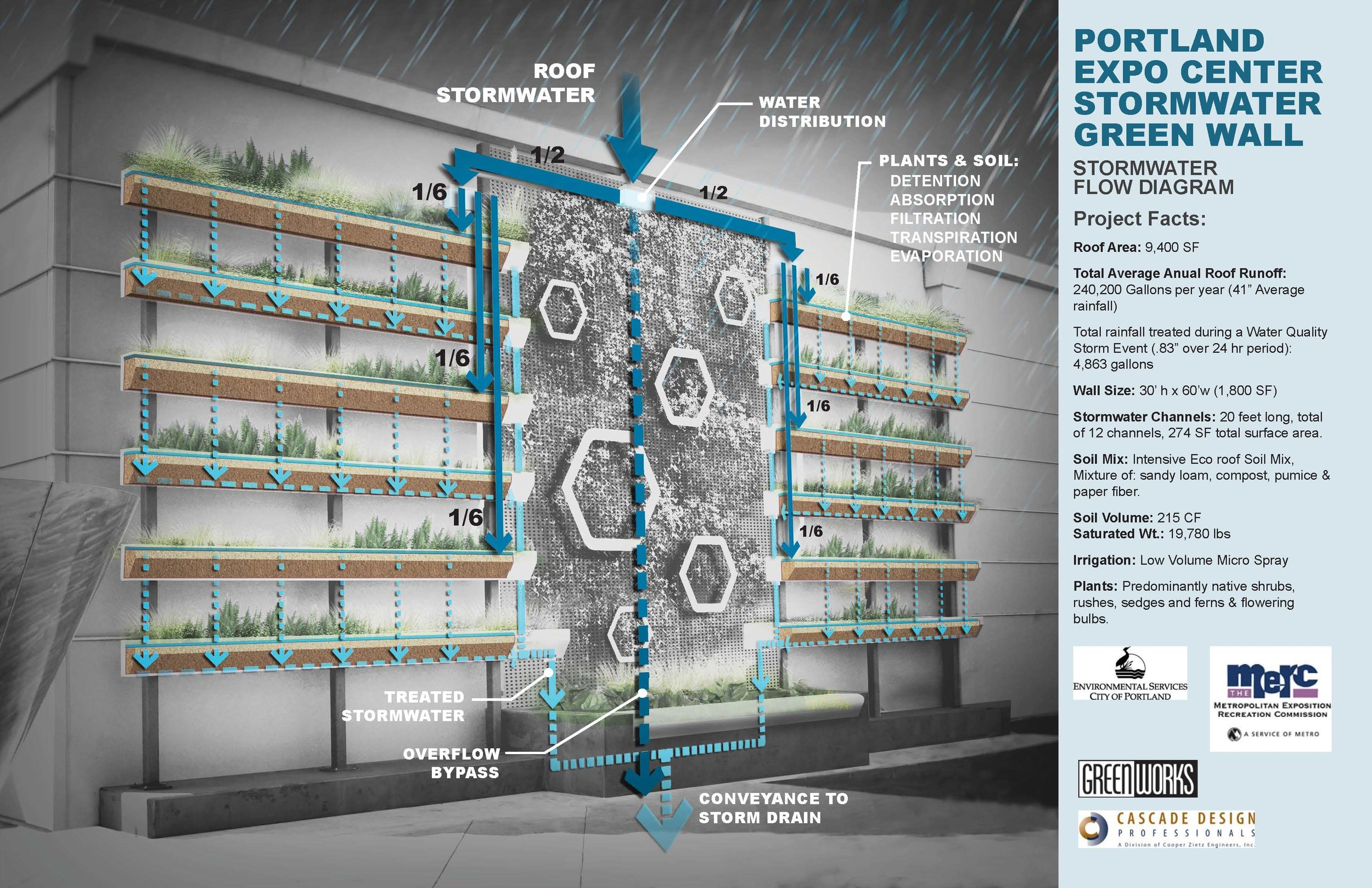 Computer generated diagram of water flow through stormwater wall during rainstorm