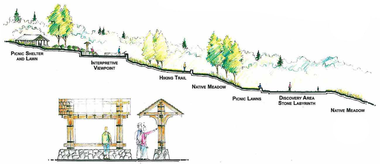 diagram showing elevation change with amenities like viewpoints, shelters, and a LABYRINTH