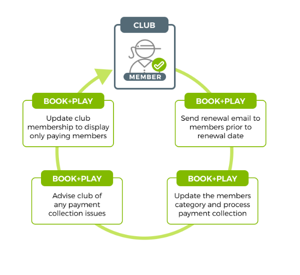 All renewal notifications and category changes are managed by Book+Play, allowing you to focus on your members rather than chasing payments and updating records.