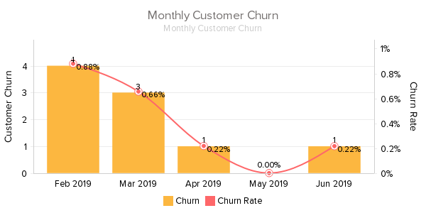 Monthly_Customer_Churn jluy 2019.png