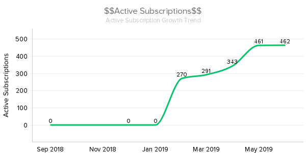 _Active_Subscriptions_ smooth 10 july.png