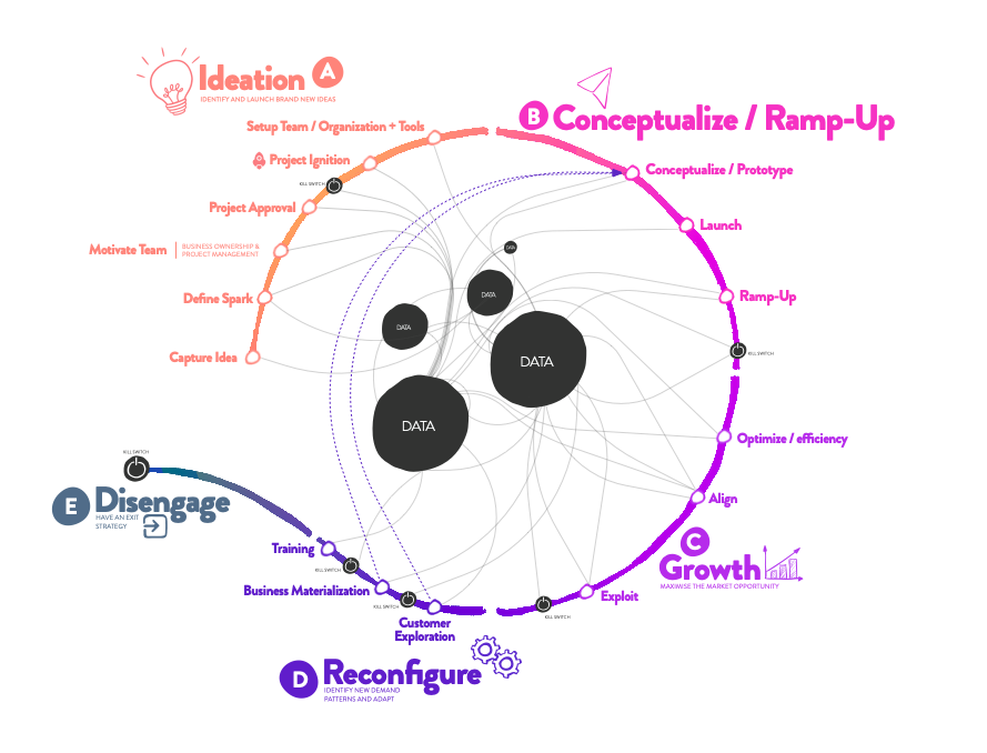 In the center of the Digital Design Thinking / Customer Life Cycle Model there is data. Data feeding every part of the process continous and in real-time.