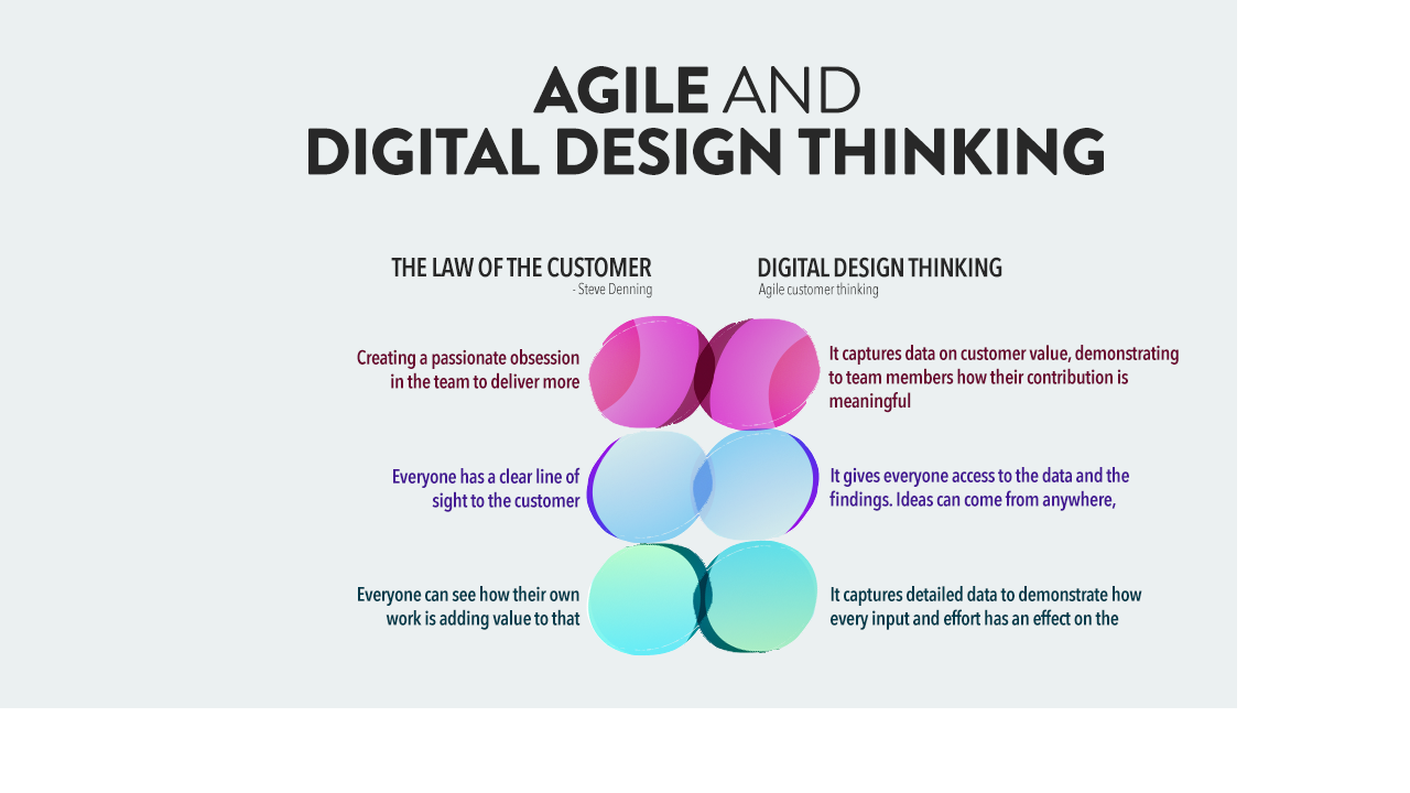 agile-and-digital-design-thinking.png