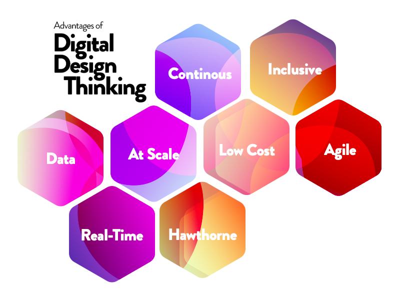 Advantages-of-digital-design-thinking_v04.png