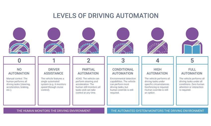 Source  https://www.synopsys.com/automotive/autonomous-driving-levels.html