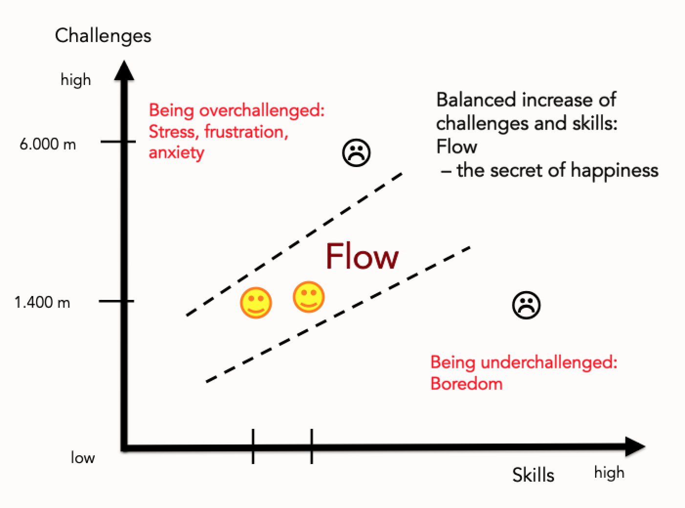 Flow picture:  Example of a mountaineer who, when climbing a 1,400 m high mountain, reaches exactly his performance limit and experiences FLOW. After some further training and successful ascents, suddenly he does not experience FLOW any more. His abilities have grown, and he has outgrown the balance between challenges and skills. However, if he then overtaxes himself and wants to climb a 6,000m peak in Nepal, for example, he fails because the challenge is too high