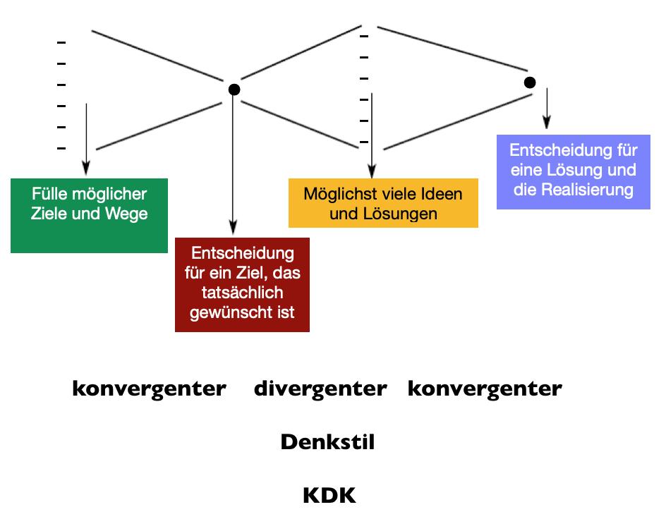 Konvergenter - Divergenter Denkstil D.png