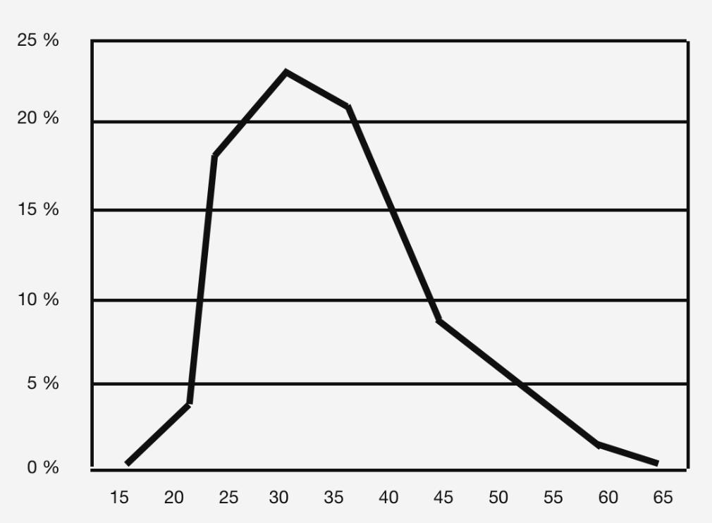 Alter zum Zeitpunkt der persönlichen wissenschaftlichen Höchstleistung   (280 scientists – see Kanazawa 2003, Kreativität – Ursachen, Messung, Förderung und Umsetzung in Innovation, Heinz Schuler und Yvonne Görlich, Hogrefe Verlag)