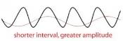 animal-sine-wave-300x101.jpg