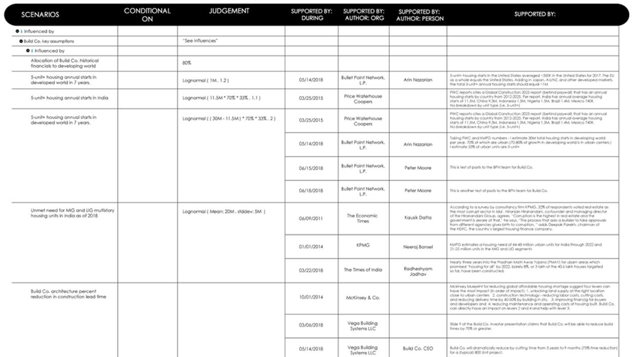 BuildCo Modeled Scenarios.PNG