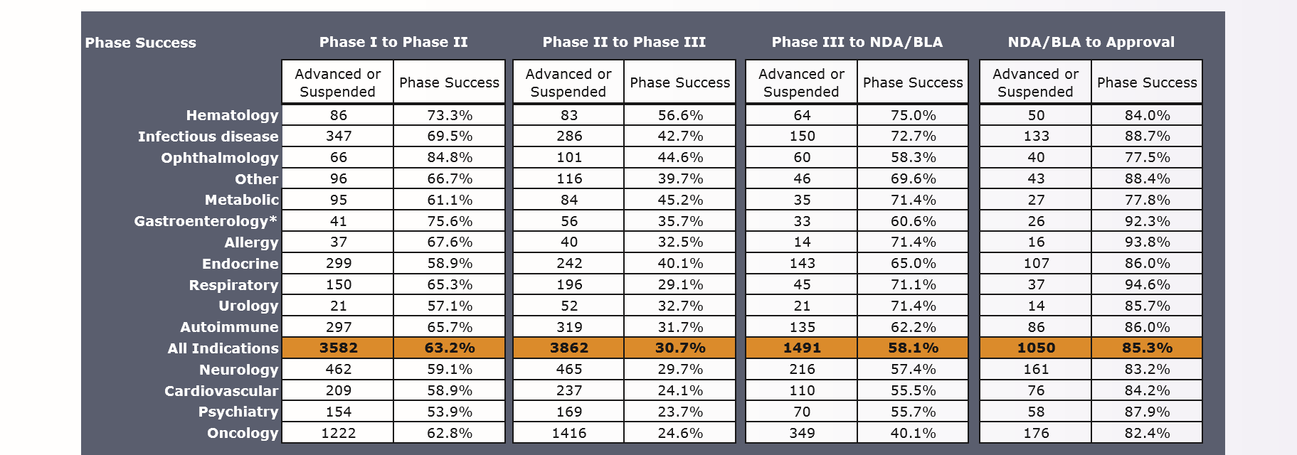 Clinical Development Success Rates.PNG