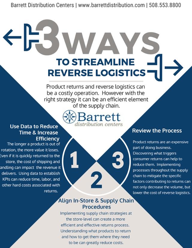 Barrett Reverse Logistics Infographic.png
