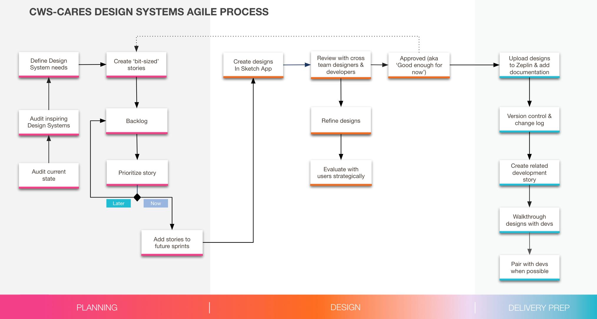 CWS-CARES Design System Agile Process