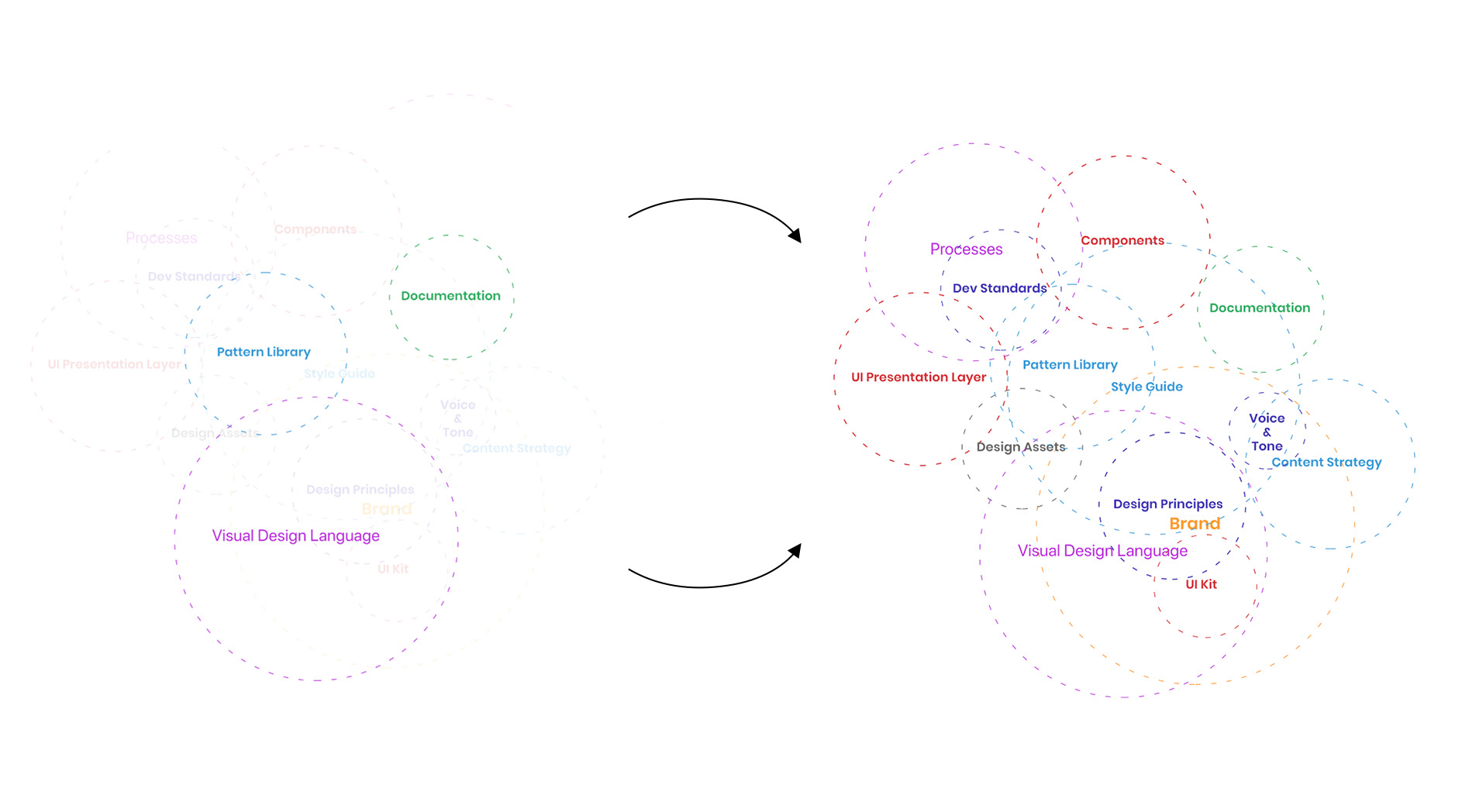 Design System Audit | Where we started and where we needed to go.
