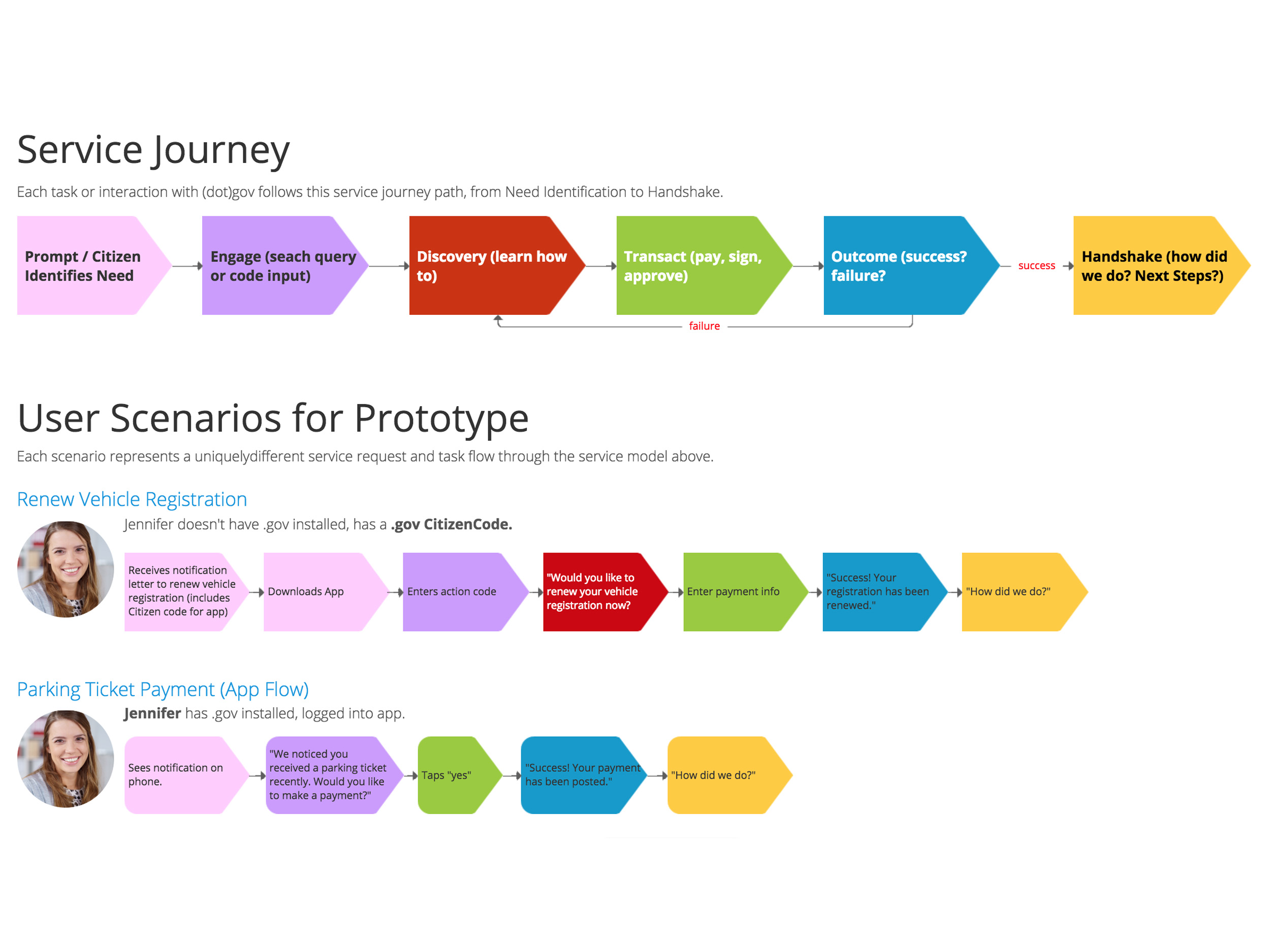 User Journey & Scenarios