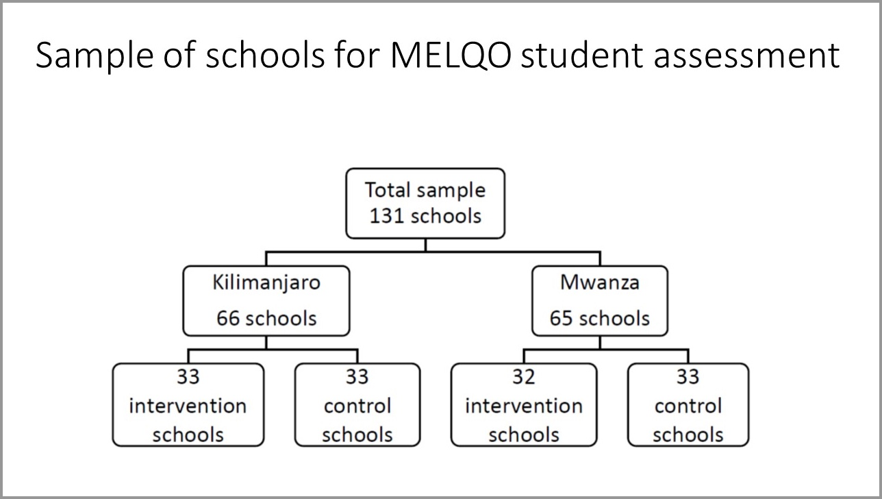 Sample of schools for MELQO student assessment.jpg
