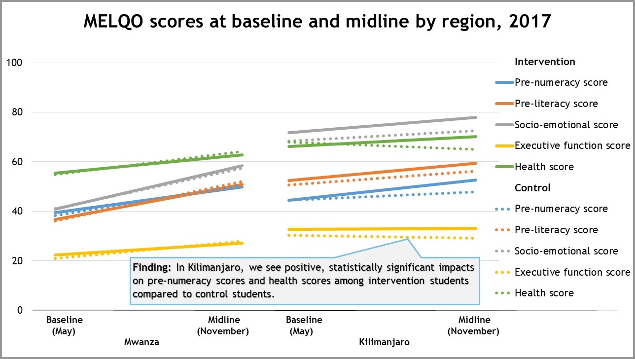 MELQO scores at baseline and midline by region, 2017.jpg