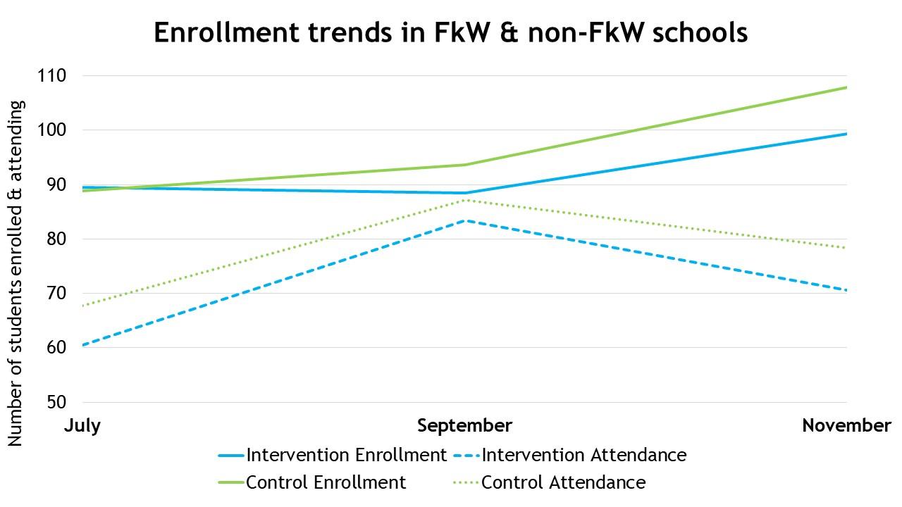 Enrollment trends in FkW & non-FkW schools