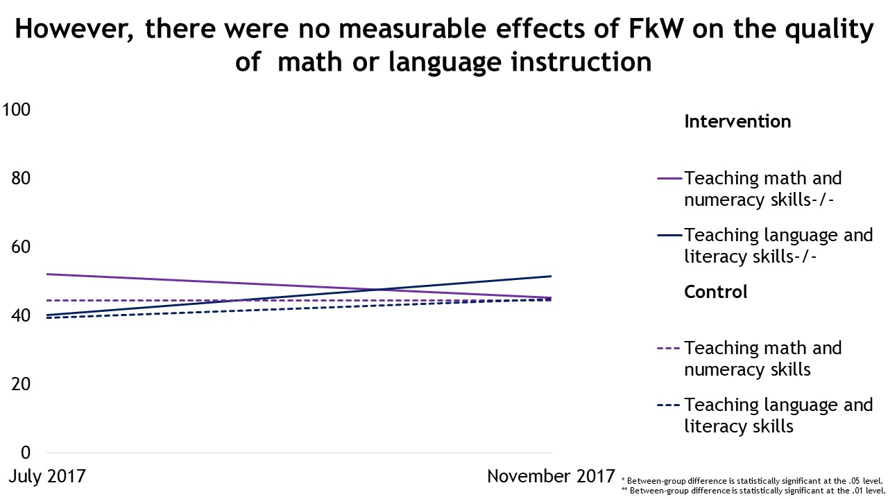 However, there were no measurable effects of FkW on the quality of math or language instruction