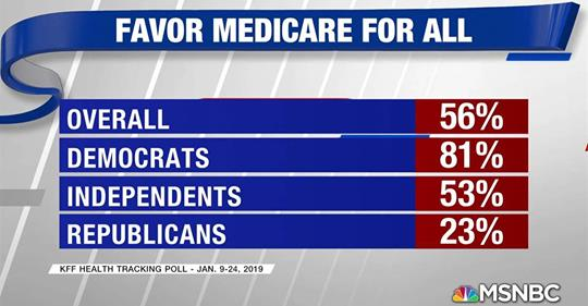 "[Image Description: This image has a grey background with white, angled stripes. On the top of the image is a blue banner with white letters reading, ""Favor Medicare for All"". Below it sits four blue rows that read from top to bottom, ""Overall, Democrats, Independents, Republicans"". Corresponding to these rows are rows with red boxes with white writing that read from top to bottom, ""56%, 81%, 53%, 23%"". ]"
