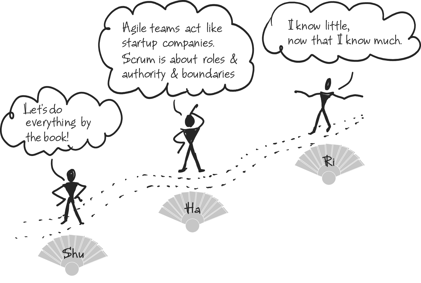 Dan Mezick's Agile Coach Journey from the Coaching Agile Teams book.                                   Illustration copyright 2010 Pearson Education