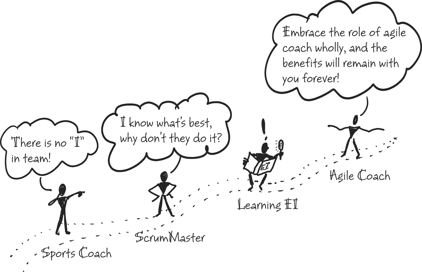 Martin Kearns' Agile Coach Journey from the Coaching Agile Teams book. Illustration copyright 2010 Pearson Education