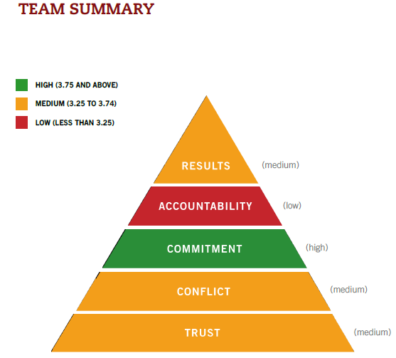 Figure 1. March Assessment