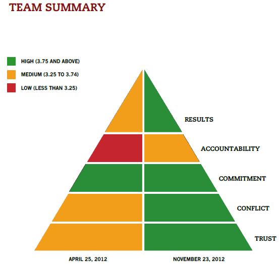 Figure 3. Re-assessment Result in November