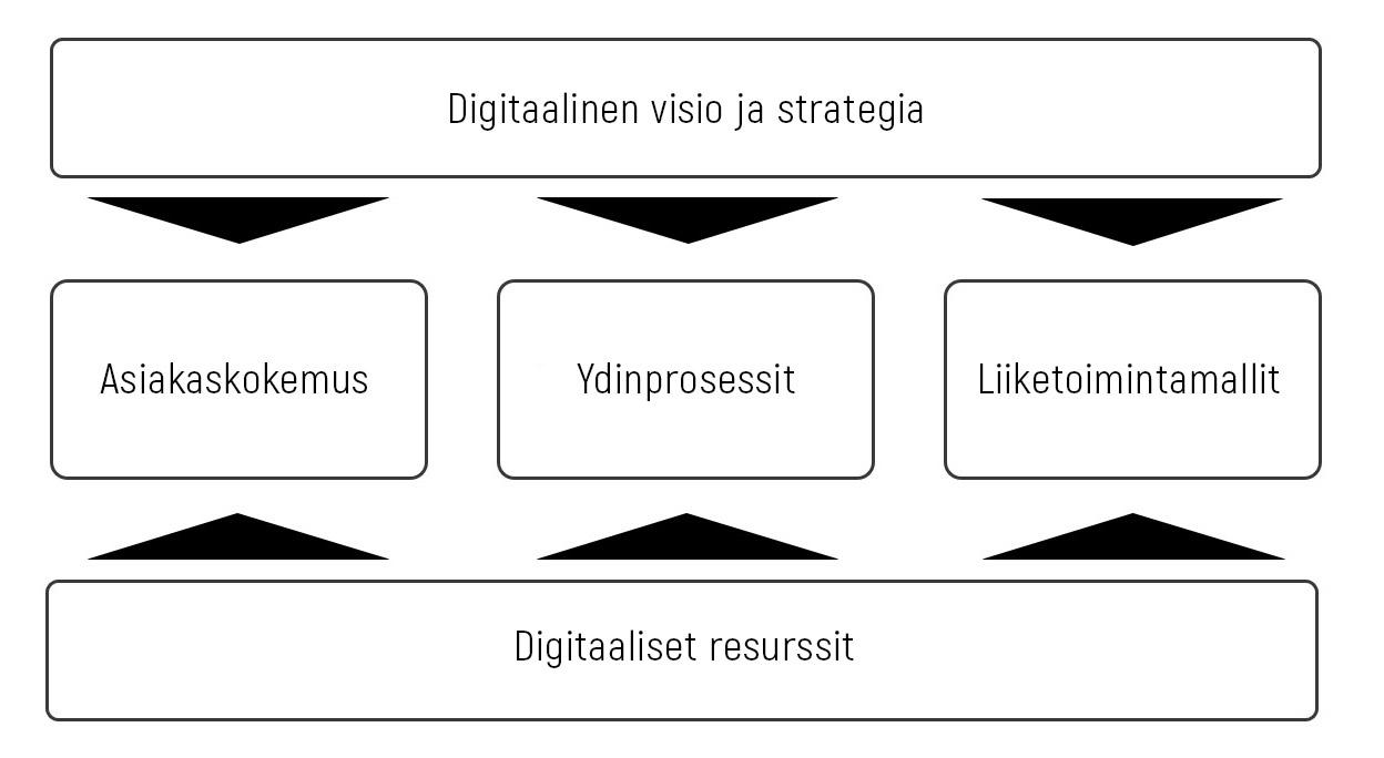 Digitaalisen muutoksen viitekehys